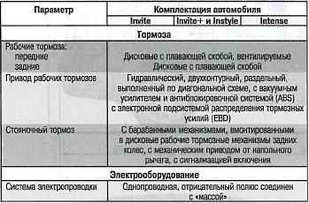 параметры тормозной системы лансер 9